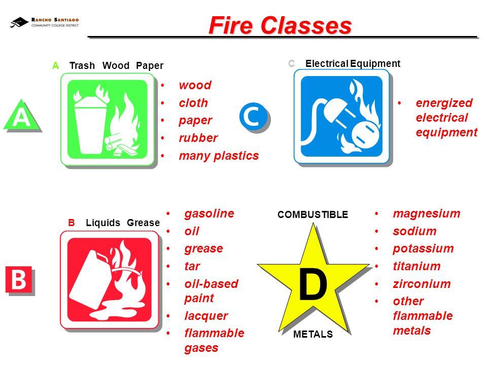 Kelas Api ABCD